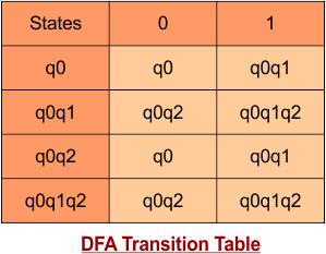 DFA transition Table