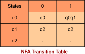 NFA transition Table
