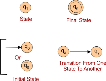 Notations in Theory Of Automata