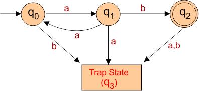 Trap state