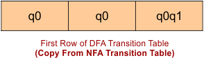 Row number 1 of DFA transition table