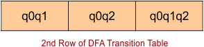 Row number 2 of DFA transition table