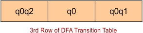 Row number 3 of DFA transition table