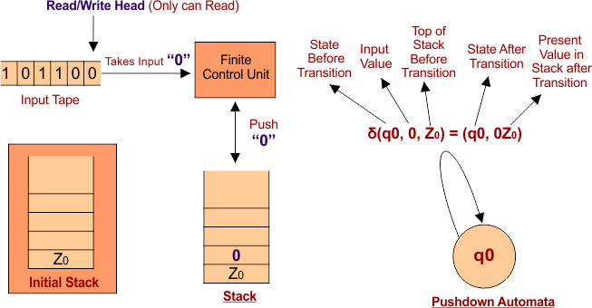 Case 01 Pushdown Automata (PDA) Transition Function Step 01