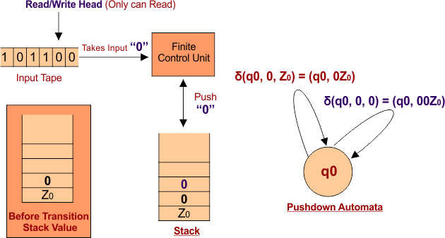 Case 1 Pushdown Automata (PDA) Transition Function Step 02
