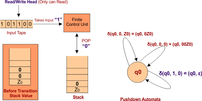 Case 2 Pushdown Automata (PDA) Transition Function Step 01