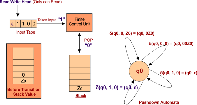 Case 2 Pushdown Automata (PDA) Transition Function Step 02