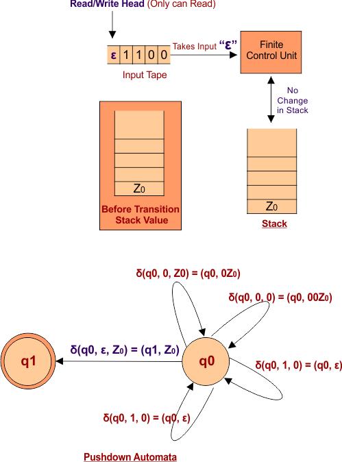 Case 3 Pushdown Automata (PDA) Transition Function