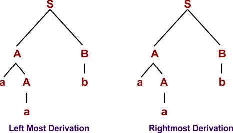 Examples of unambiguous Grammar 01