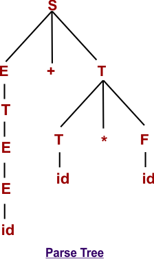 Parse Tree in Automata