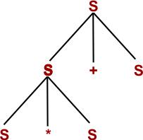 Parse Tree step 02