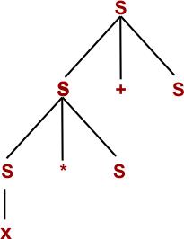 Parse Tree step 03