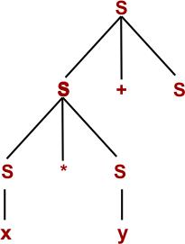 Parse Tree step 04