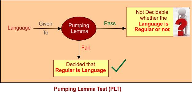 Pumping lemma a Negative test for regular languages