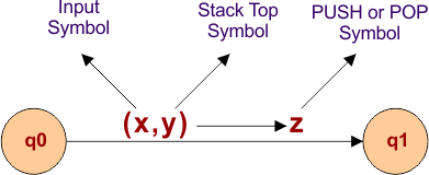 Transition Function in PDA