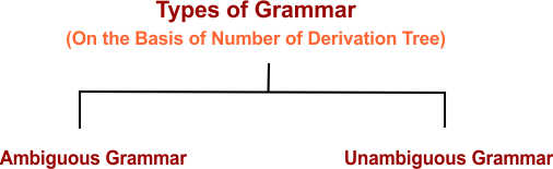 Types of Ambiguity in Context Free Grammar